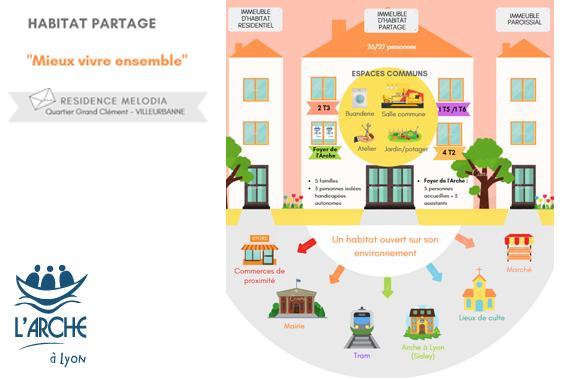 larche-lyon-inauguration-2019-habitat-inclusif-partagé